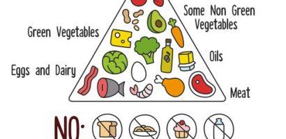 Ако и вие сте луднали по кето-диетата, е добре да сте наясно с опасностите, които крие